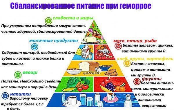 Сбалансированное питание при геморрое